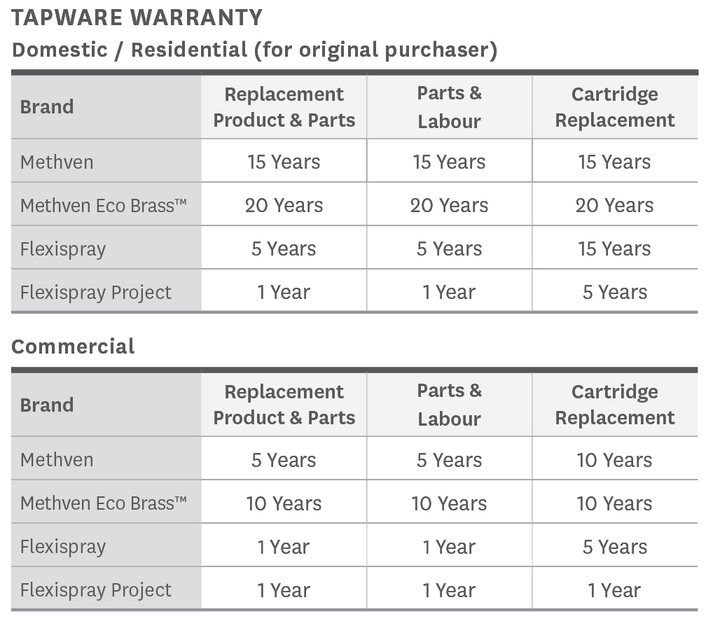 Methven Australia Warranty Statement - Tapware Residential